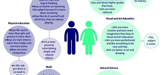 infographics-gender-roles-study-choices
